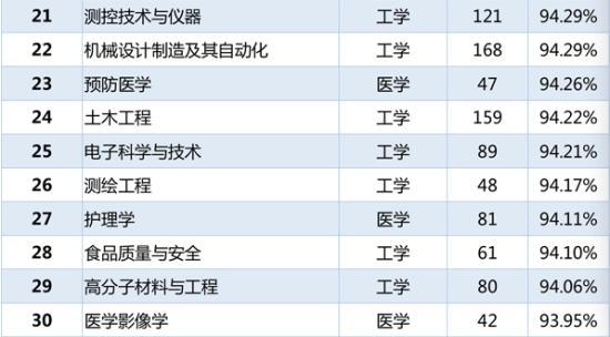 各专业本科毕业生就业率排名21-30