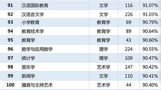 各专业本科毕业生就业率排名91-100