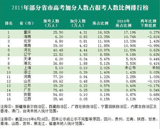 加分人数占报考人数比例 田荣娟、江山、卢义杰制图