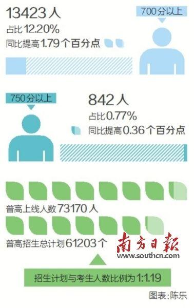 广州中考放榜,提前批高分优先投档线为702分