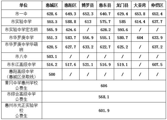 惠州第一批各普通高中的录取分数线详细表。