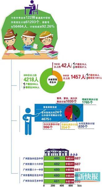 广州市招办预计今年补录计划超过5000个,7月11日招办网公布