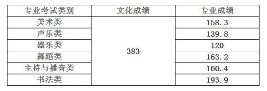 2015年海南省本科提前批艺术(文)类最低控制分数线