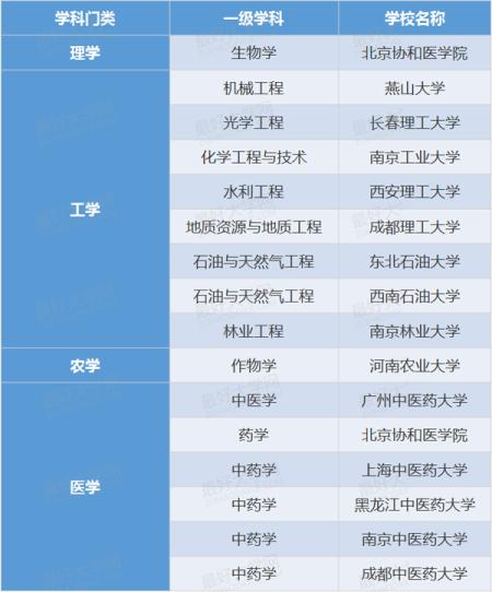 表1、非211普通高校的一级学科国家重点学科名单(共16个)