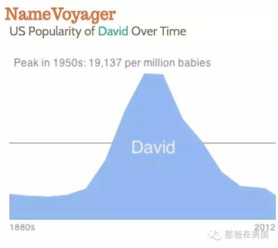 David这个名字在各个年代的使用次数