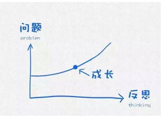 成长,就是一个不断遇到问题、不断改过反思的过程。