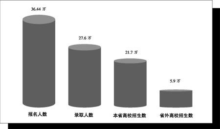 08年浙江高考五大变化志愿填报时间排定(图)