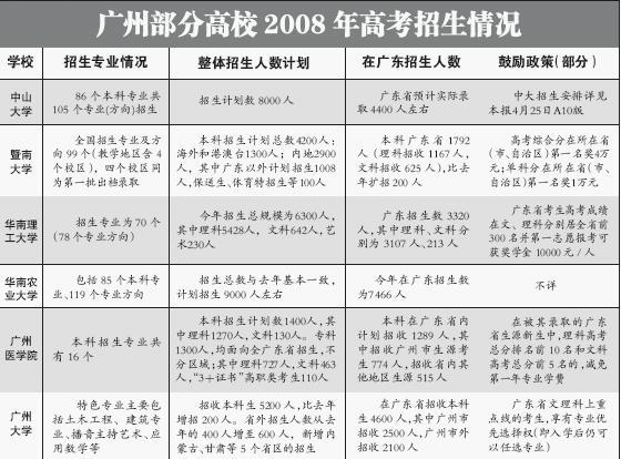 广东:高考填志愿往年录取分仍是重要参照