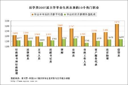 调查显示:法学类毕业生就业率略有提高(图表)
