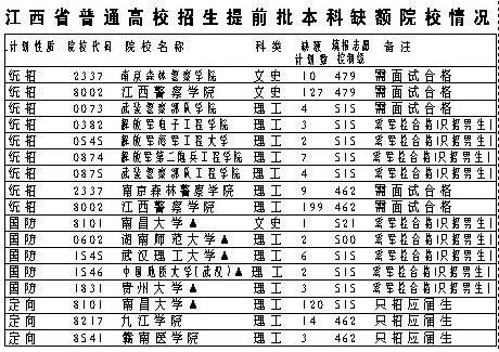2010江西提前批缺额院校今起网上征集志愿(图)