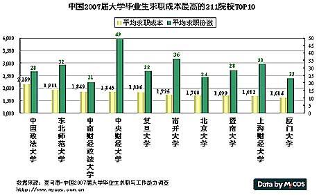 大学毕业生求职成本最高院校排行榜(组图)