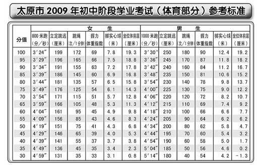 【山西】体测标准定太原中考生可提早锻炼(图