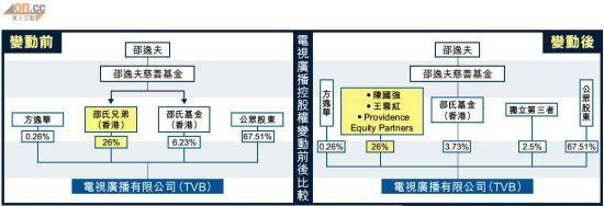 独家策划:TVB改朝换代老港味何去何从