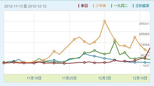 -12.12日微博热议指数。新浪微博电影微指数: