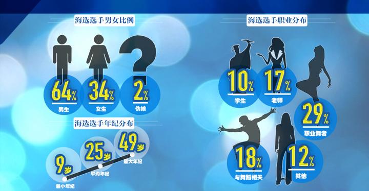 好舞蹈选手数据