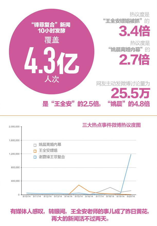 """4.3亿人次的八卦狂欢 """"王全安""""成明日黄花"""