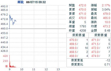 网游商中华网龙成为台湾股市新股王(图)
