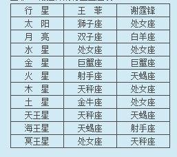 王菲VS.谢霆锋的行星星座表