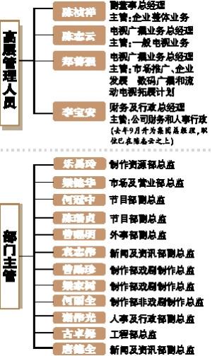 TVB势力版图分布