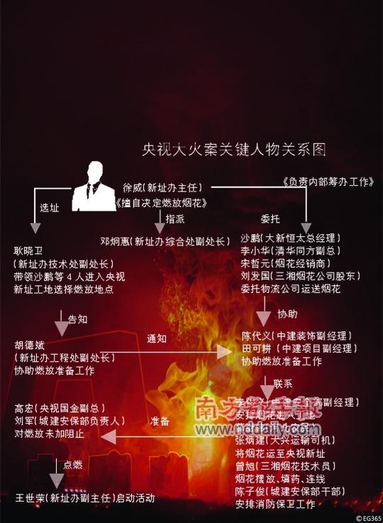 央视大火案开审徐威主动揽责称擅自决定未上报