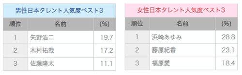 CTR研究公司评选出的最火日本男女明星前三名