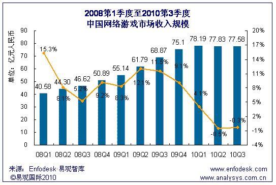 网游市场收入规模变化
