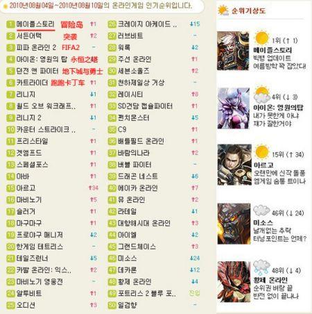 韩国权威媒体《朝鲜日报》公布的韩国本土网游排名