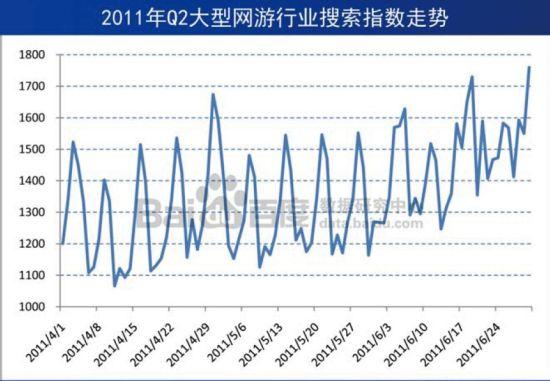2011年Q2大型网游行业搜索指数走势