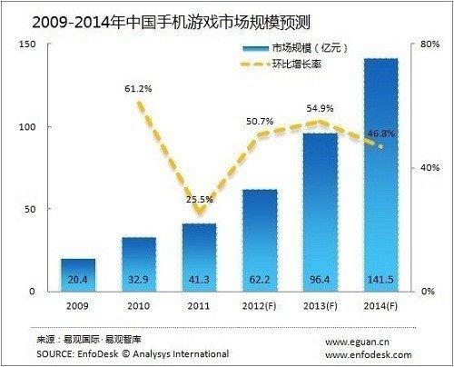中国手机游戏市场规模预测