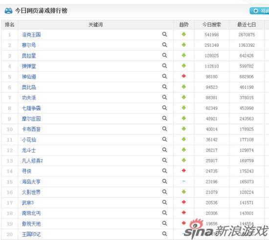 网页游戏百度指数排行榜图片
