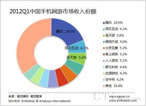 2012Q1中国手机网络游戏开发商市场竞争格局