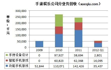 手游娱乐公司2010年手机业务突增