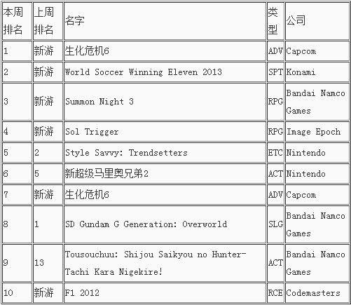 本周日本游戏销量排行榜