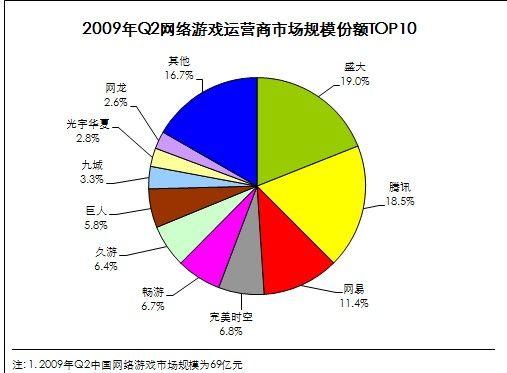 2009Q2盛大市场规模不及腾讯 失去老大之位