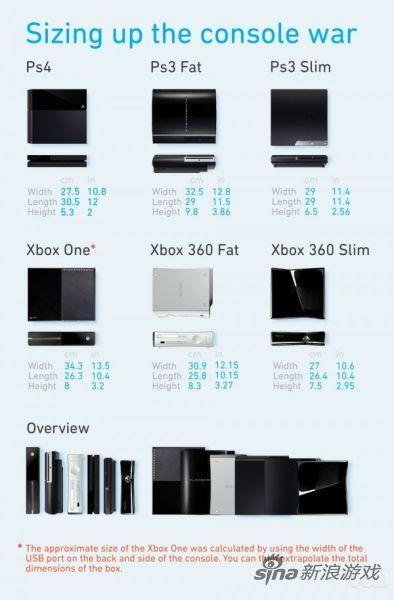 PS4、Xbox One比较图
