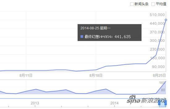 《最终幻想14》百度指数表现