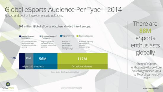 2014年全球电竞爱好者达8900万 中国占4000万