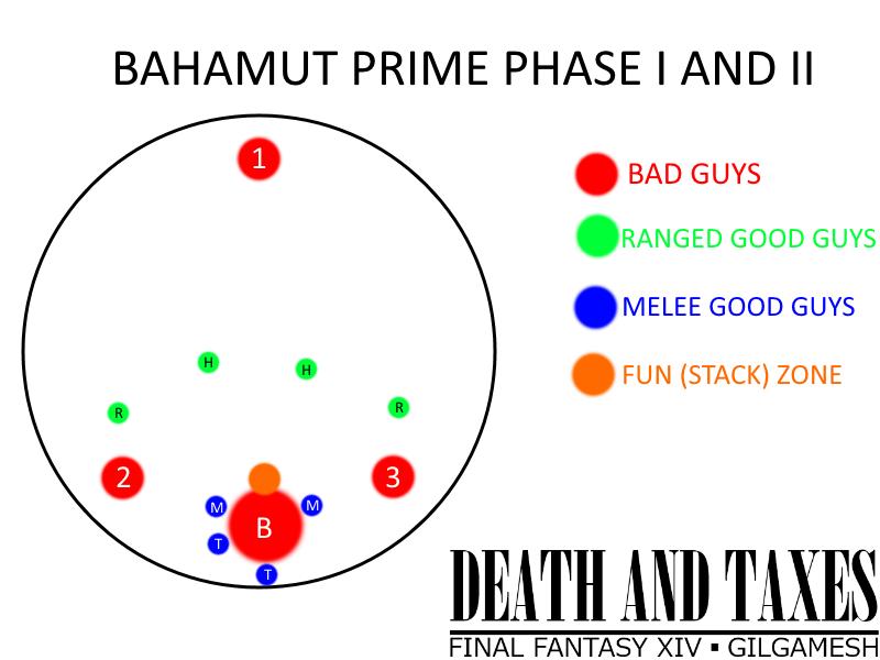 最终幻想14巴哈最终BOSS 真成T13分阶段攻略