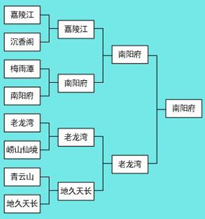 乙组前8强晋级榜