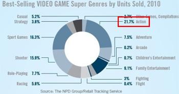 美国动作游戏数据调查