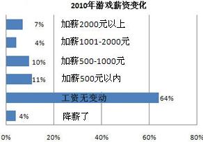 2010年游戏薪资变化