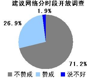 七成网友反对网游分时段开放提议
