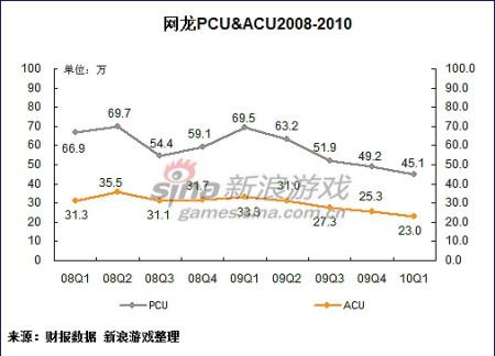 新浪游戏_网龙Q1:净利润环比大增 在线人数仍无起色