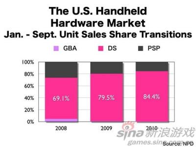 新浪游戏_任天堂:便携式游戏软件市场增长了近85%