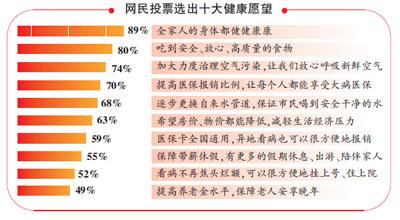 中国人十大健康梦想