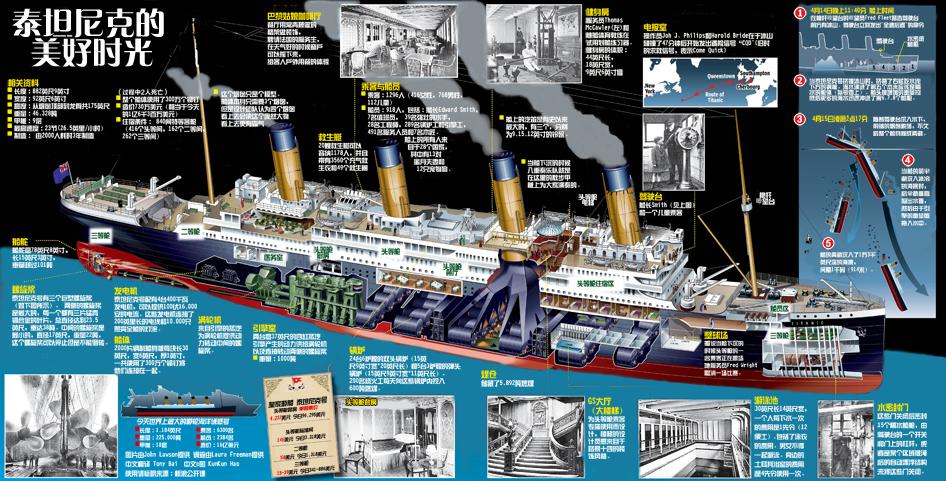 泰坦尼克号的幸福生活