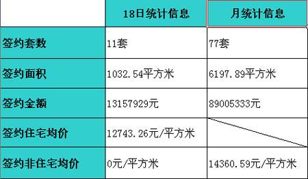 图为 18日三亚楼市签约统计信息表