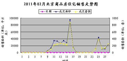 2011年2月北京商品住宅销售走势
