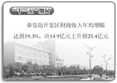 河北秦皇岛开发区着力推进产业结构优化升级