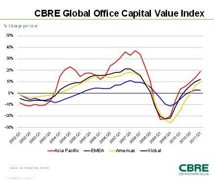 图为全球写字楼资本价值指数最近十年的变化情况